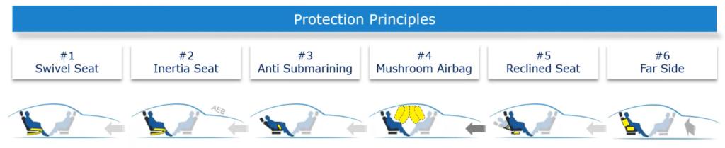 OSCCAR Future protection principles