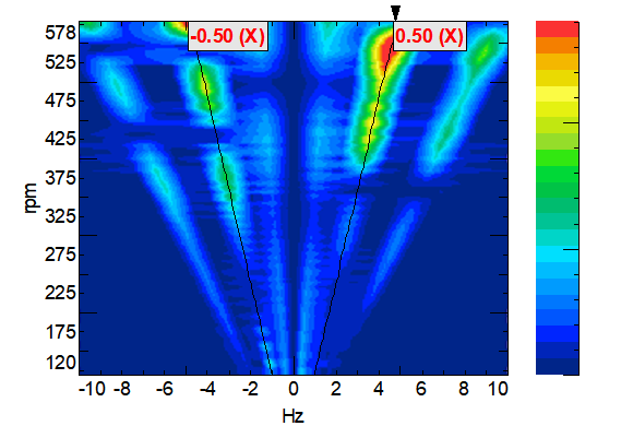 Screenshot of rotor dynamics analysis:  full-spectrum map