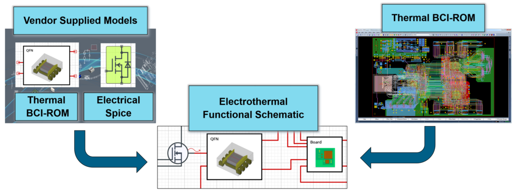 Functional Schematic representation of electrothermal behavior - Simcenter Flotherm BCI-ROM technology supporting electrothermal circuit simulation