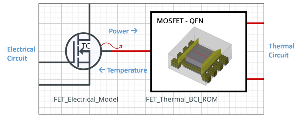 Simcenter Flotherm BCI-ROM technology supports the thermal model supply chain, connecting thermal and circuit simulation (MOSFET - QFN)