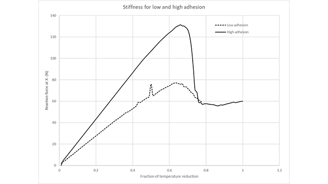 Using Simcenter Multimech to narrow the potential number of fiber–matrix combinations by 90 percent