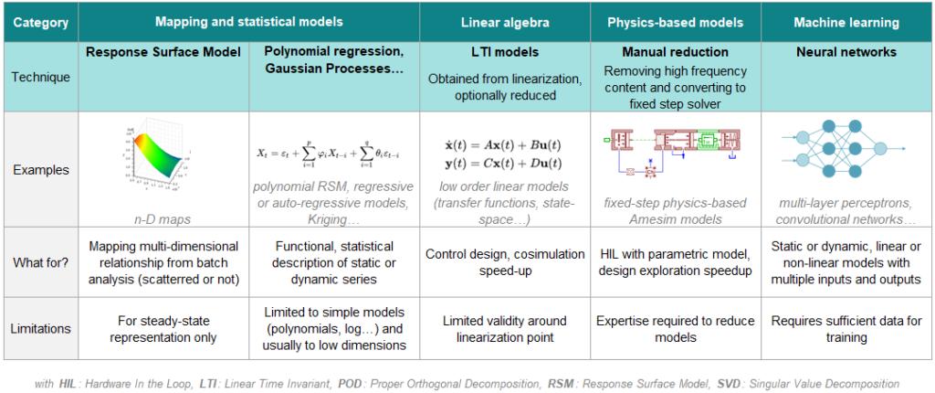 technologies for Reduced-Order Model