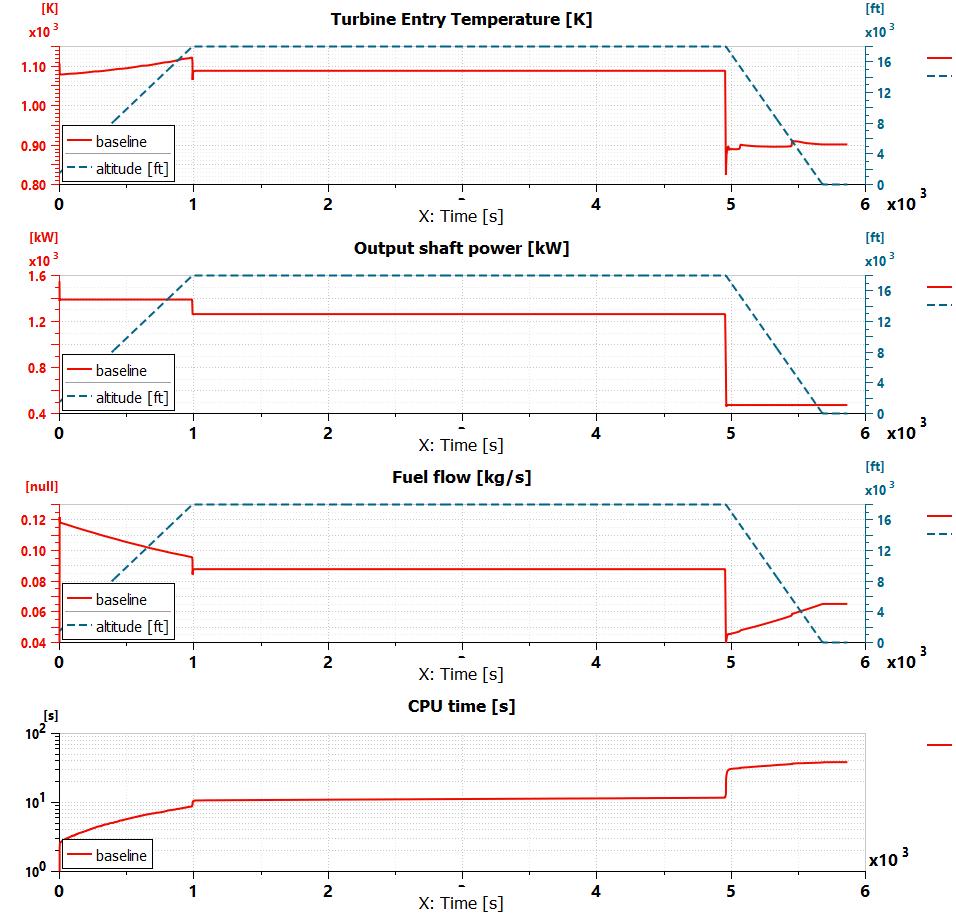 Baseline model performance
