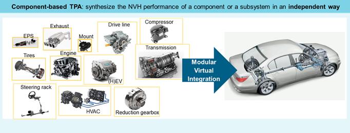 Component-based TPA enables modular virtual integration