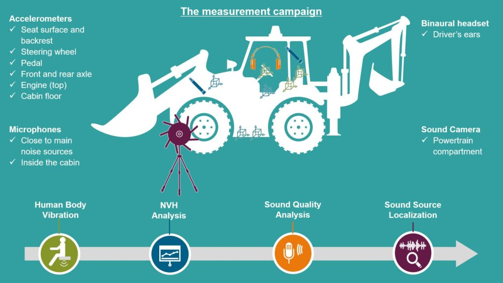 Heavy equipment NVH testing: Infographics showing sensor location per application