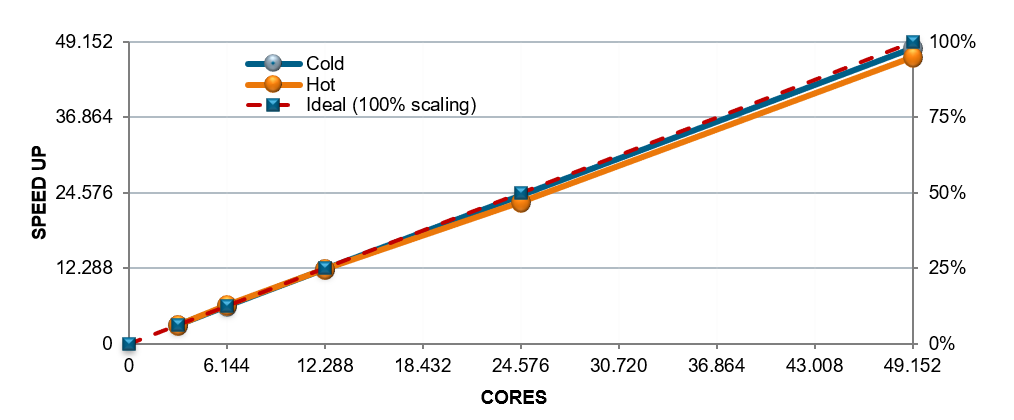Scalability of Combustion Simulation