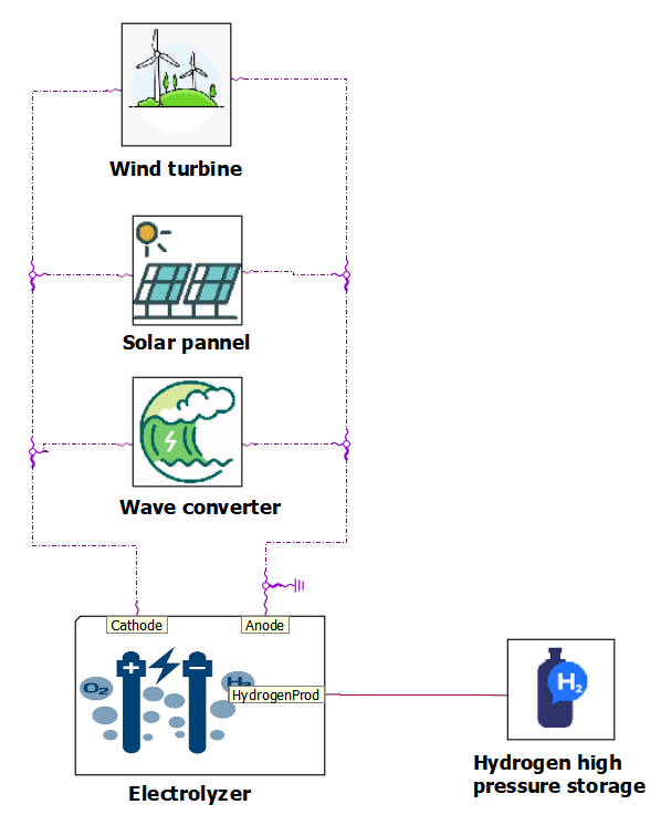 Green hydrogen production plant model in Simcenter Amesim