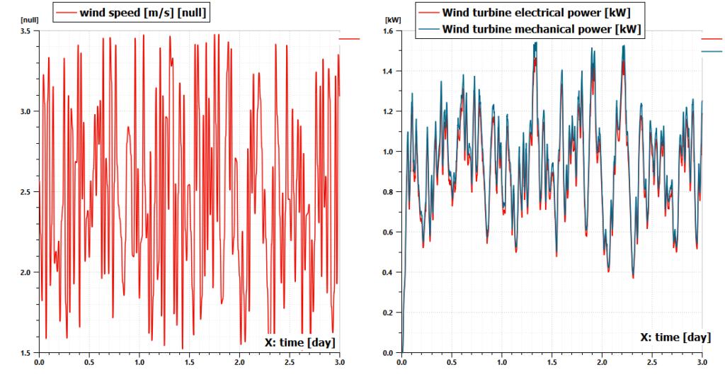 Wind turbine model results