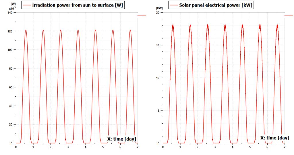 Simcenter Amesim Solar panels model results