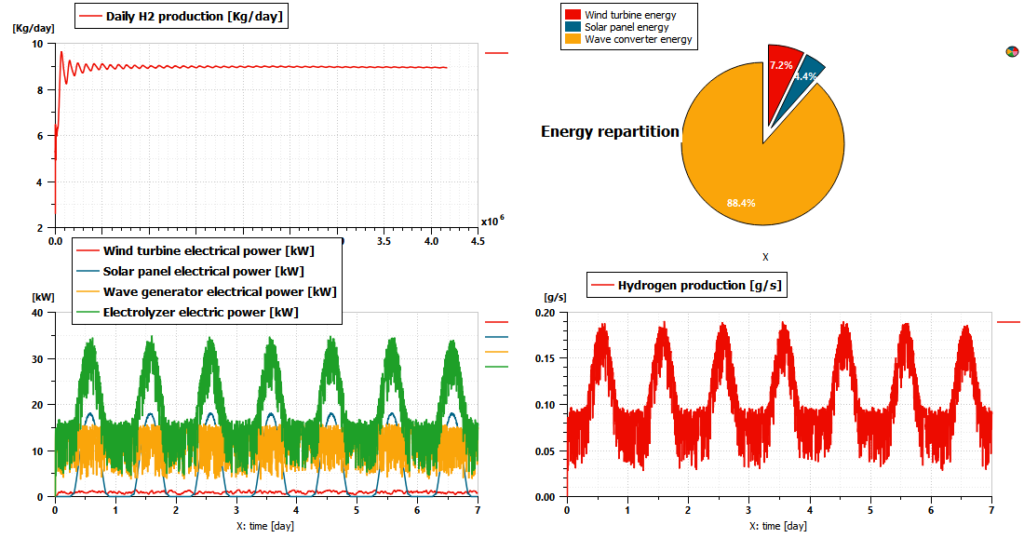 Simcenter Amesim Electrolyzer model results