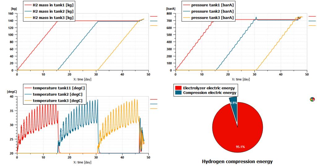 Hydrogen storage system model results