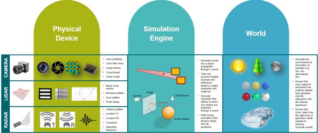 sensor modeling for autonomous heavy equipment simulation