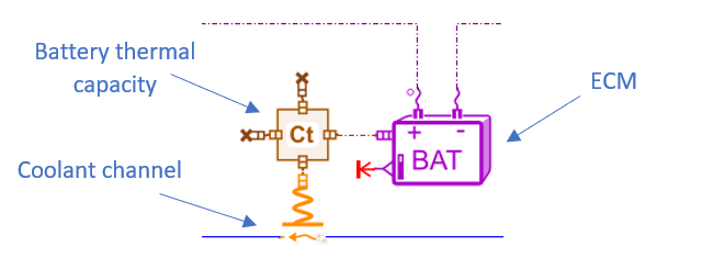 Battery unitary thermal-electrical model