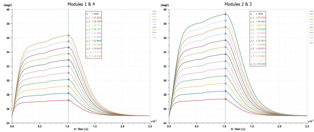 Fast charge scenario cells temperature results