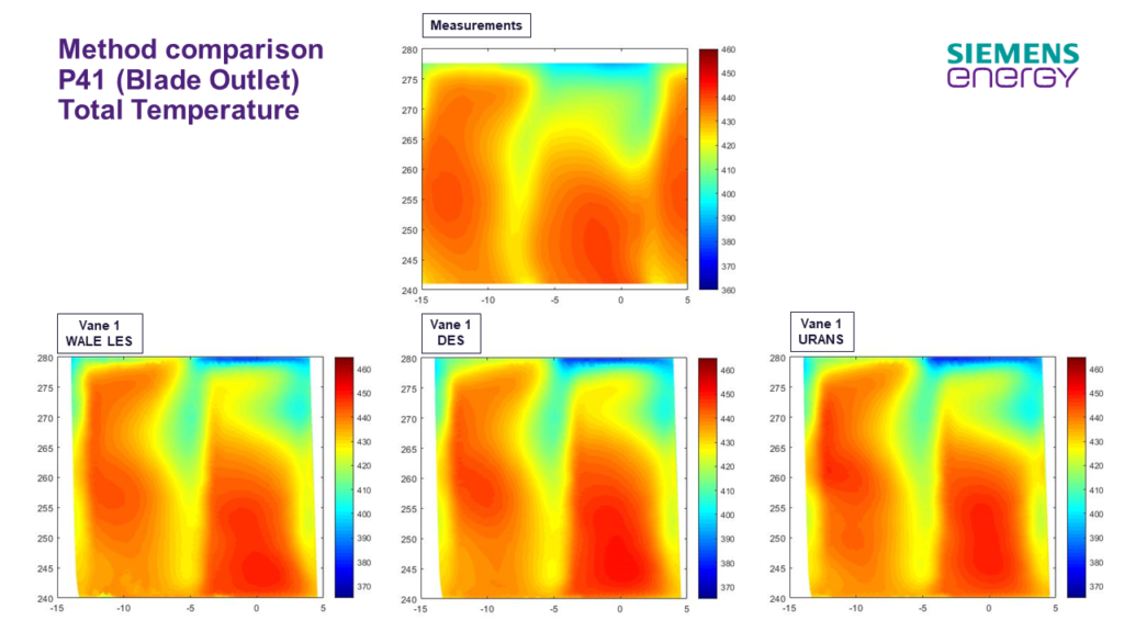 Comparison of blade outlet total temperature, measurements and CFD results