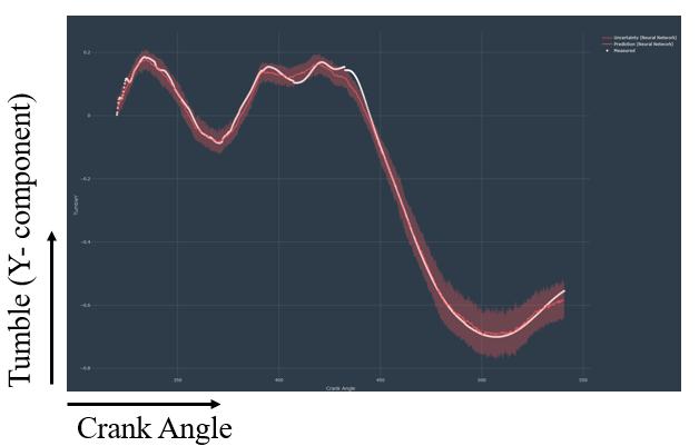 Tumble vs crank angle comparison between Monolith AI and Simcenter STAR-CCM+