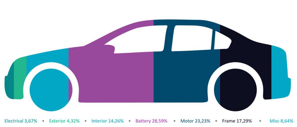 Tesla Model S: Weight distribution, 4,600+