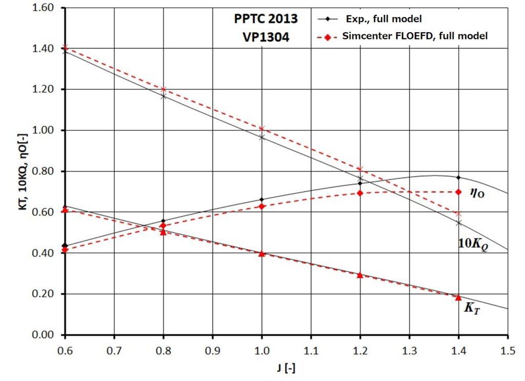Comparison between simulation & measurements (thrust coefficient (KT), torque coefficient (KQ) and open water efficiency (η0))