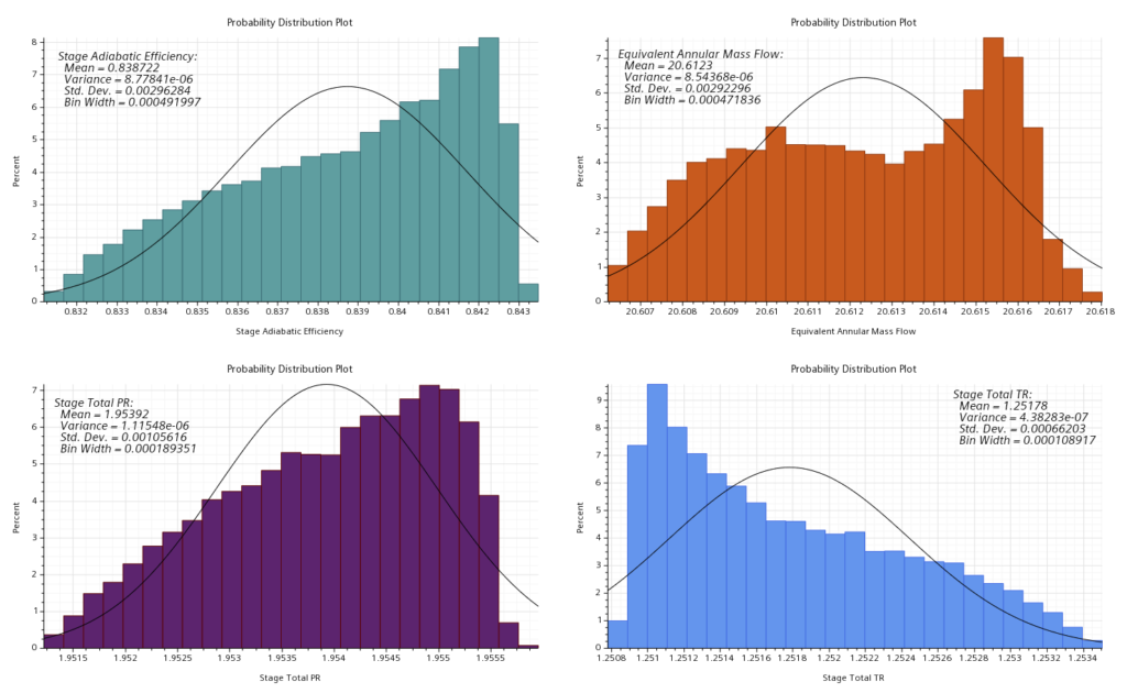 Probability distribution for all responses