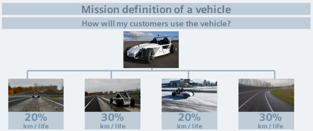 Mission definition of a vehicle