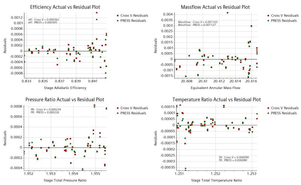Actual vs predicted results for all responses from surrogate models for compressor CFD simulation