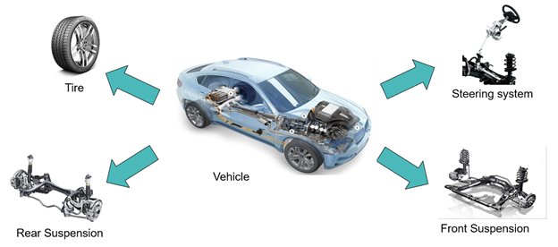<Image> increased complexity in vehicle variation
