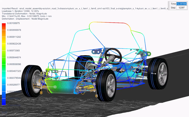 <Image> simulation-driven design in the automotive industry