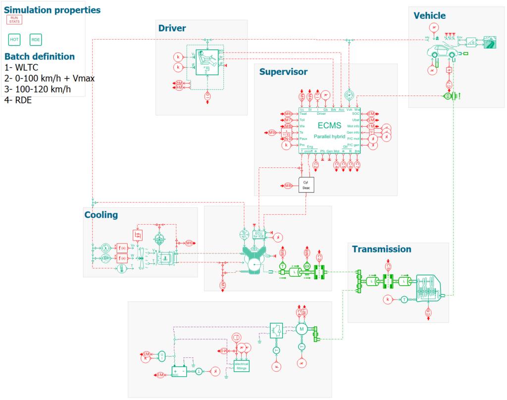 parametrized sketch including the ECMS