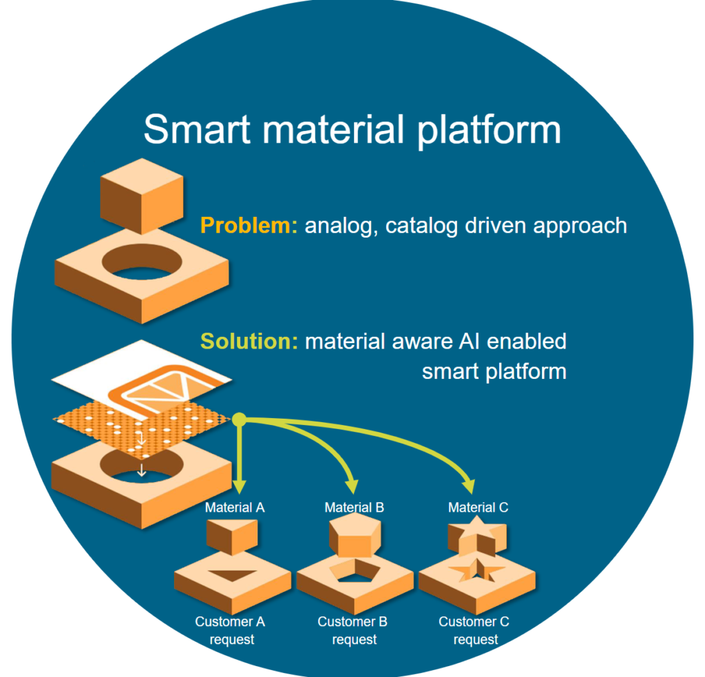 Citrine InfoCitrine Informatics'' materials-aware AI platform helps engineers to choose the digital materials that best fulfil their objectives, reducing compromise. rmatics