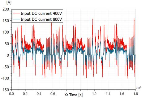 Simcenter Amesim DC current comparison 400V vs 800V electric vehicle inverter