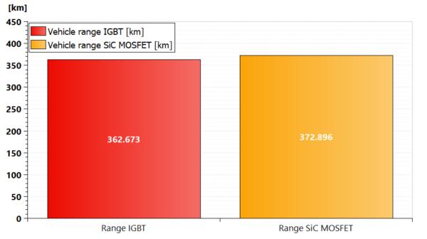 Simcenter Amesim vehicle range comparison IGBT vs SiC MOSFET