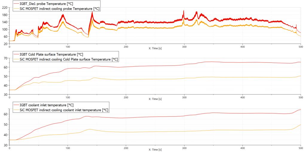 Simcenter Amesim junction temperatures comparison IGBT vs SiC MOSFET