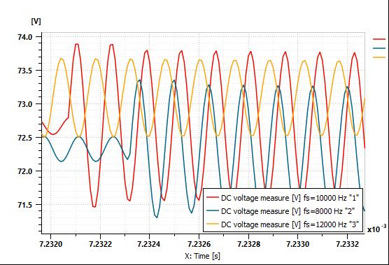 Simcenter Amesim voltage ripple analysis zoomed