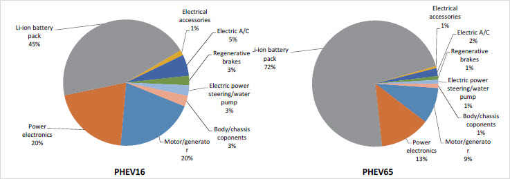 Cost breakdown analysis of a Plug-in Hybrid Electric Vehicle - NAS (2010)