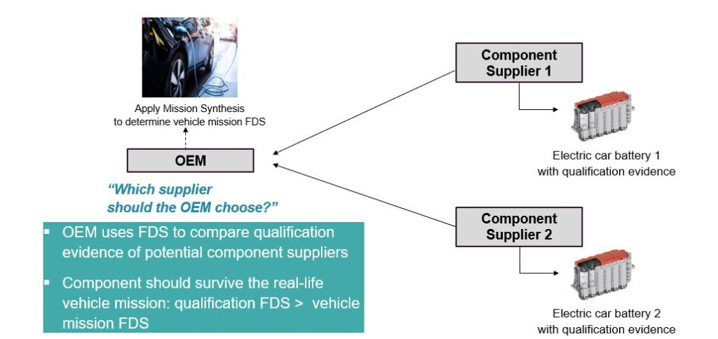 Mission synthesis: A-OEM's perspective