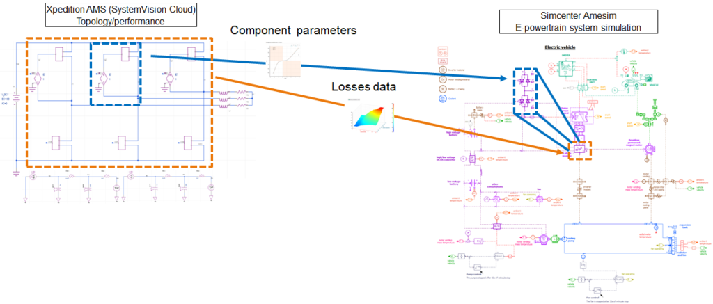 Xpedition AMS semiconductors characteristics import