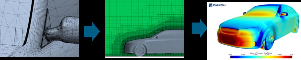 Vehicle aerodynamics CFD simulation workflow automation