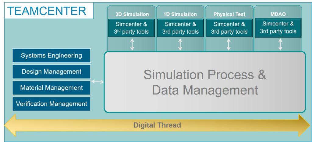 Harmonized Simulation & Test Management