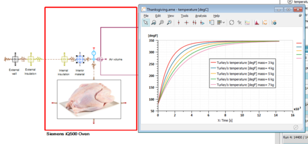 System simulation of oven turkey cooking
