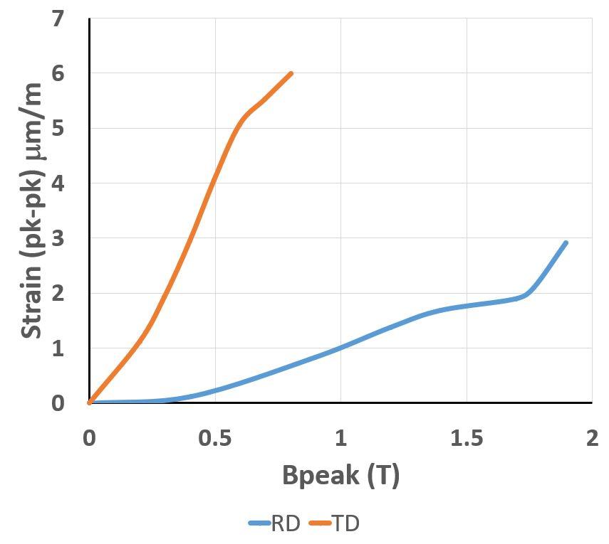 Plot of peak-to-peak values of strain as a function of peak flux density