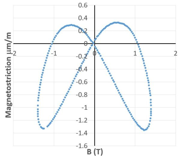 Plot of magnetostriction as a function of flux density