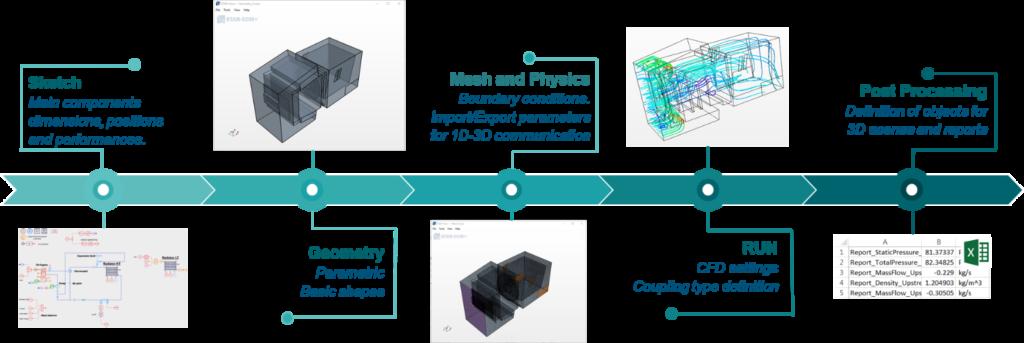 co-simulation 1D/3D simulation for thermal management system optimization