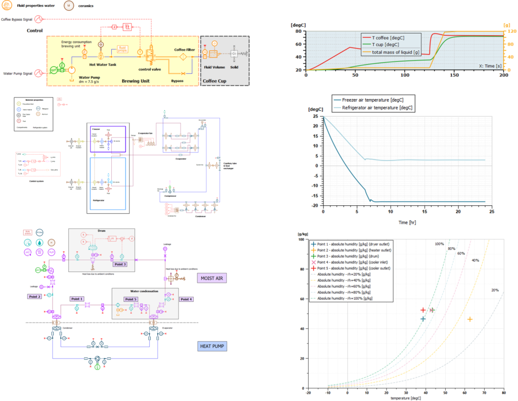 System simulations of coffee machine, refrigerator and tumble dryer