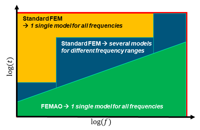 Performance comparison between FEMAO and classic FEM solvers