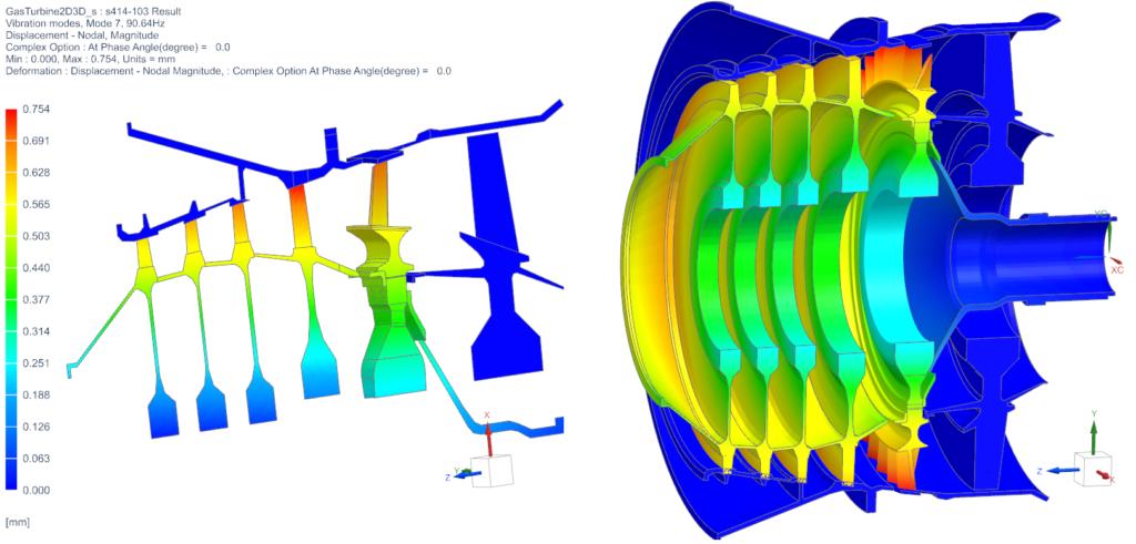 Gas turbine model postprocessing
