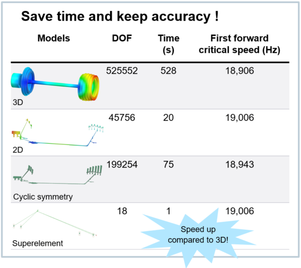performance comparison axisymmetric rotor dynamics