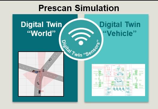 Simcenter Prescan & Simcenter Amesim Integration for Vehicle Dynamics