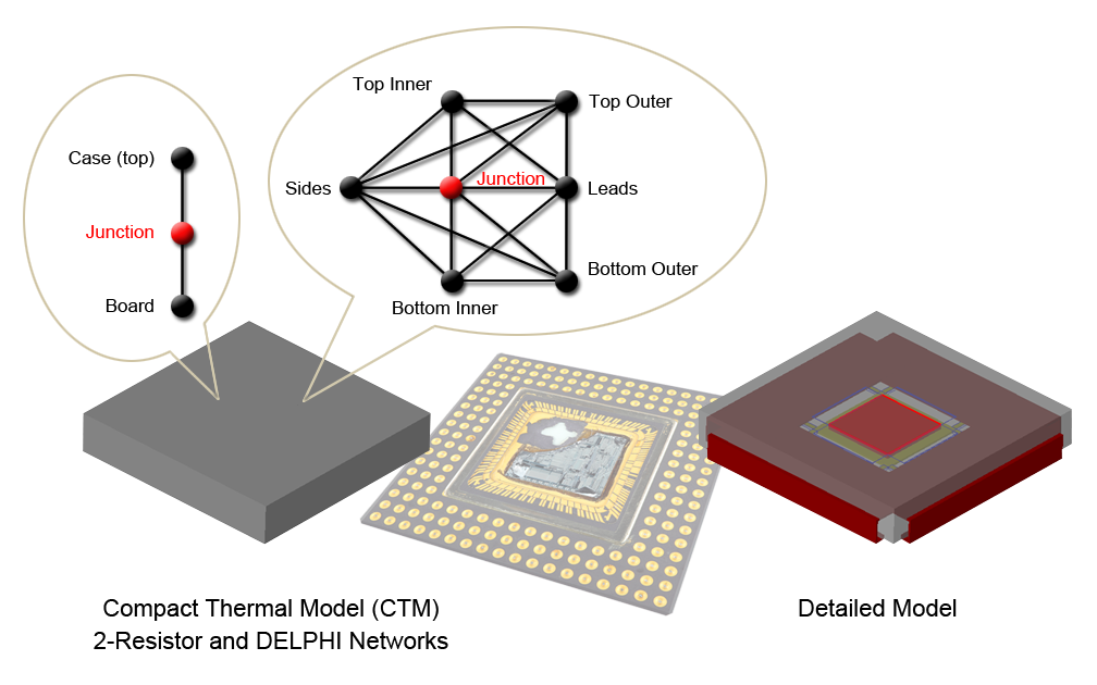 Types of IC Thermal Model