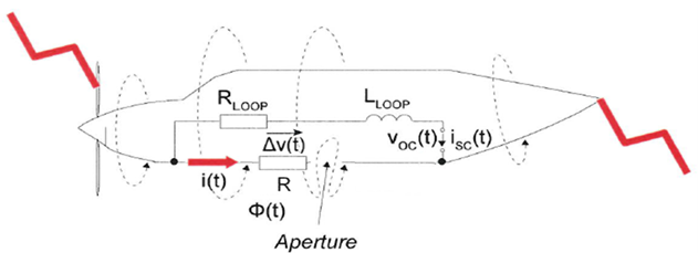 Physical mechanisms potentially responsible for indirect effects of lightning on safety critical equipment