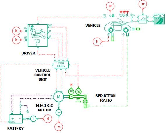 A VTM simulation